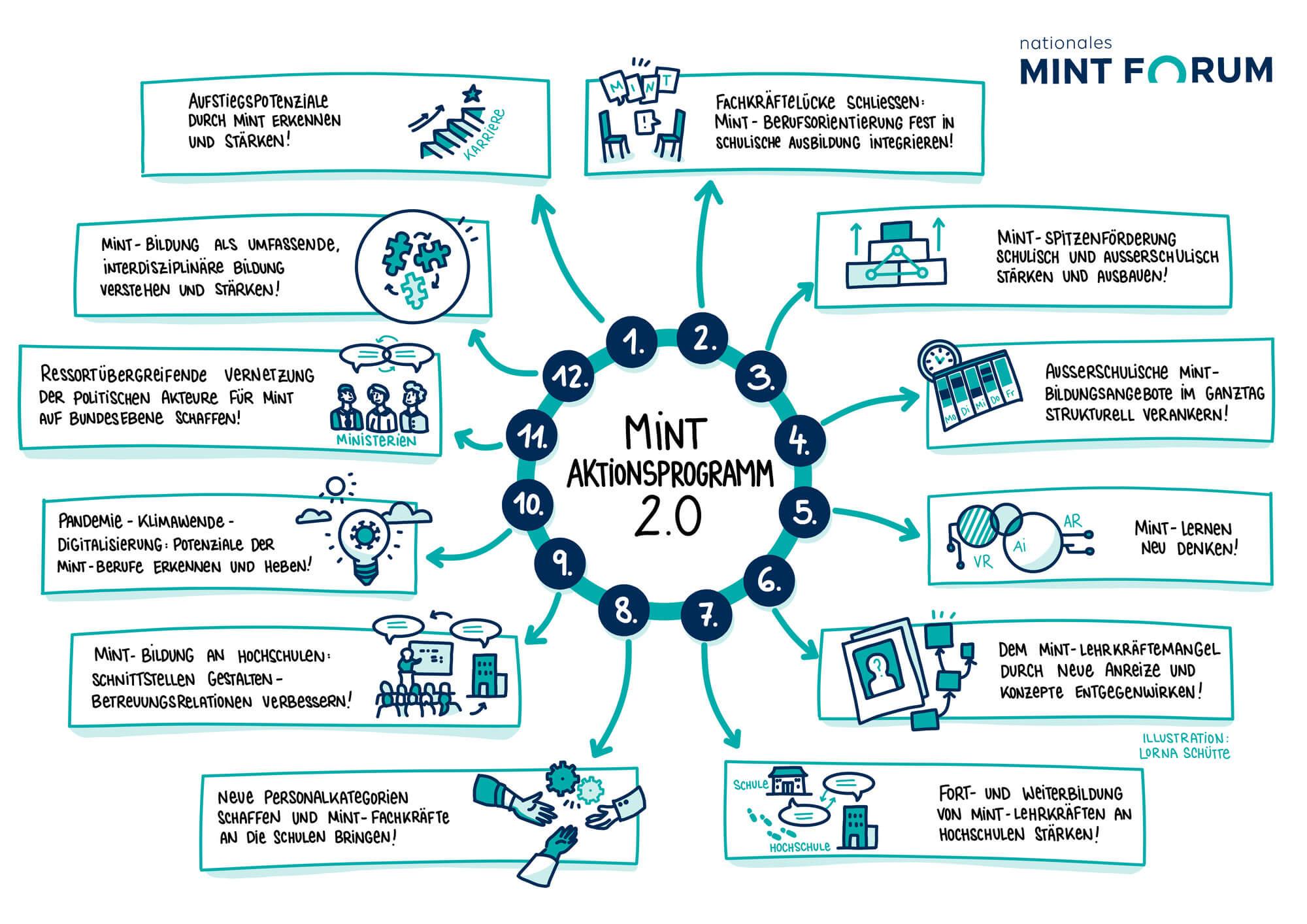 Eine Grafik skizziert in 12 Punkten das Aktionsprogramm des Nationalen MINT Forums